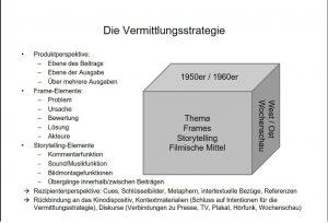 Modell der Vermittlungsstrategie